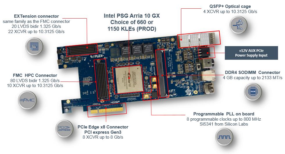 Attila Arria® 10 GX FMC PCIe DevKit - REFLEX CES